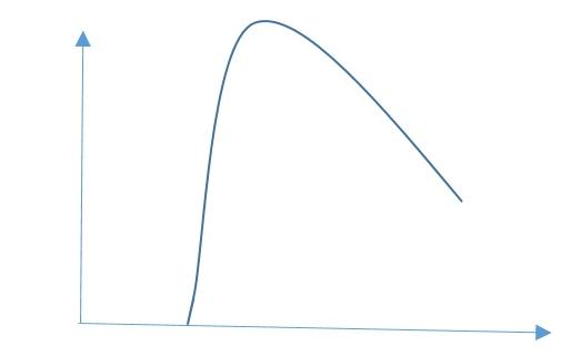 نمودار استرس و عملکرد